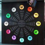 Cómo elegir momentos favorables gracias al zodiaco chino